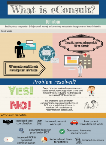 Infographic explaining the definition of eConsult and its benefits